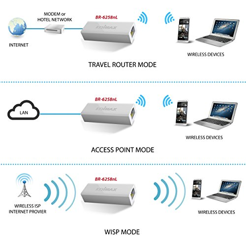 Edimax Travel Router Review